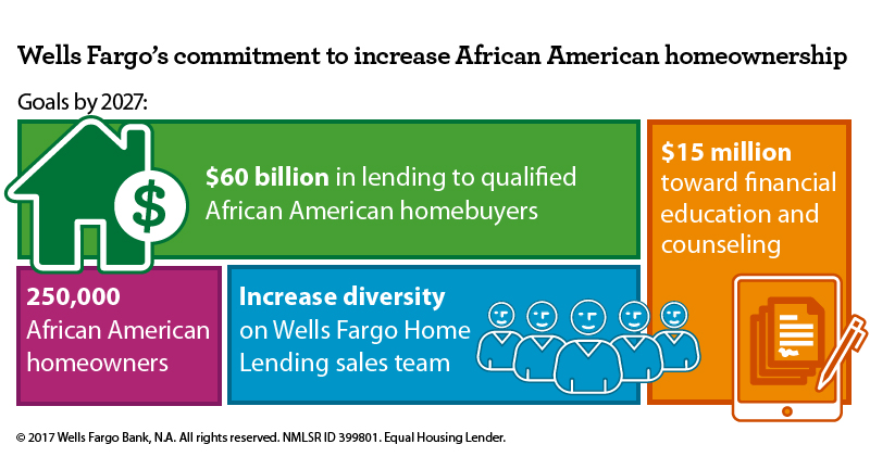 Wells Fargo's commitment to increase African American homeownership aims to create 250,000 new homeowners by 2027 and boost diversity in its mortgage sales team.