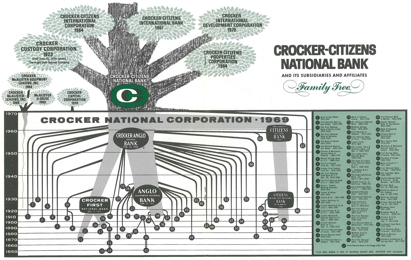 An illustrated family tree of Crocker-Citizens National Bank and its subsidiaries and affiliates from 1969.