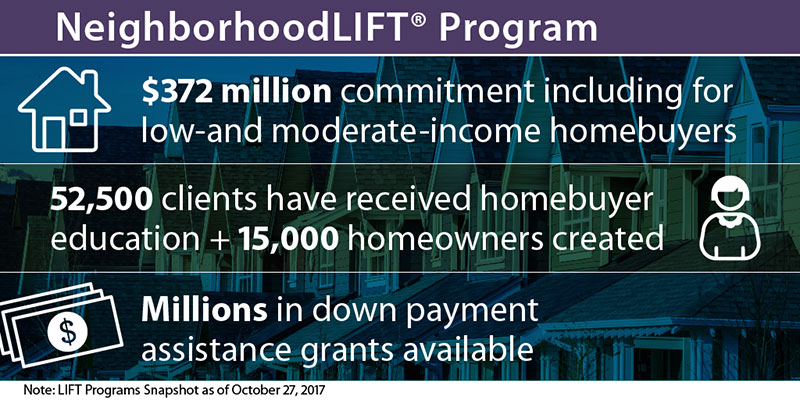 Wells Fargo has committed $372 million to support the revitalization of communities through LIFT programs in 57 communities across the U.S.