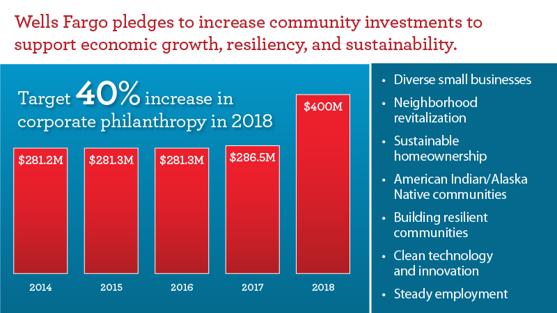 An infograph with a blue background and red bars with the heading: Wells Fargo pledges to increase community investments to support economic growth, resiliency, and sustainability. The bar graph shows corporate philanthropy has increased since 2014.