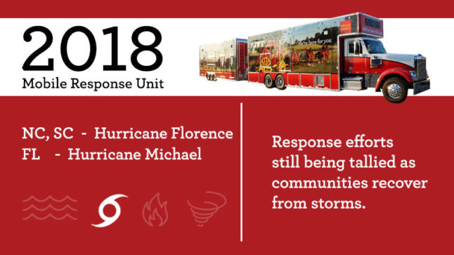 Mobile response truck image showing its current deployment in for Hurricane Florence in North Carolina and pending deployment in Florida after Hurricane Michael and no number displayed of customers helped since the events aren't over yet.