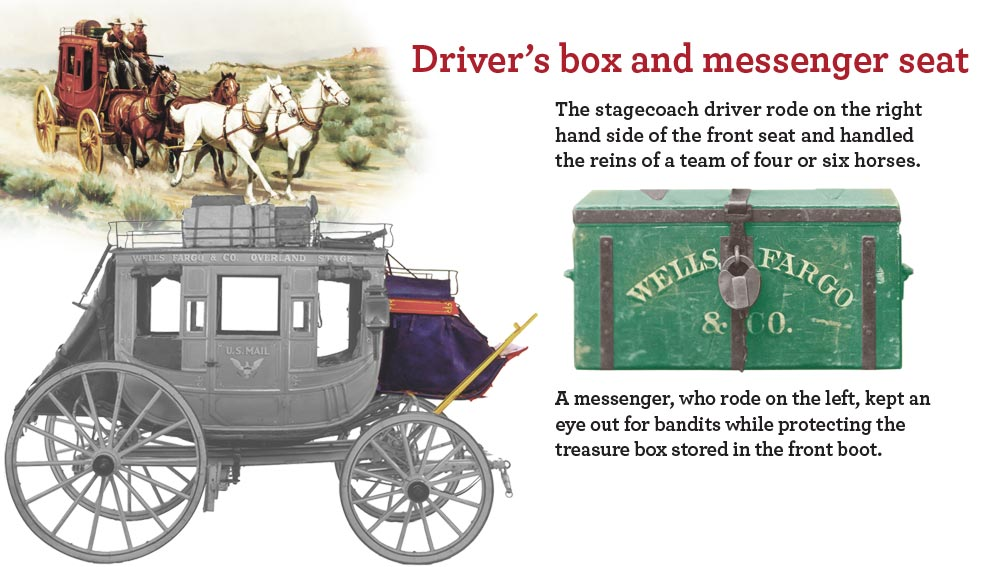 Wells Fargo Stagecoach and chest with text: Driver's box and messenger seat, The stagecoach driver rode on the right hand side of the front seat and handled the reins of a team of four or six horses. A messenger, who rode on the left, kept an eye out for bandits while protecting the treasure box stored in the front boot.