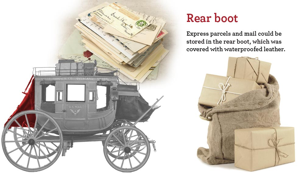 Wells Fargo stagecoach and letters with text: Rear boot, Express parcels and mail could be stored in the rear boot, which was covered with waterproofed leather.